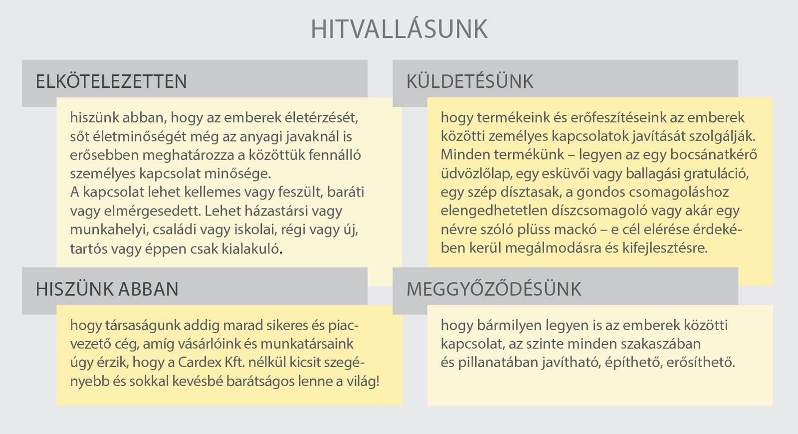 Cardex_hitvallas